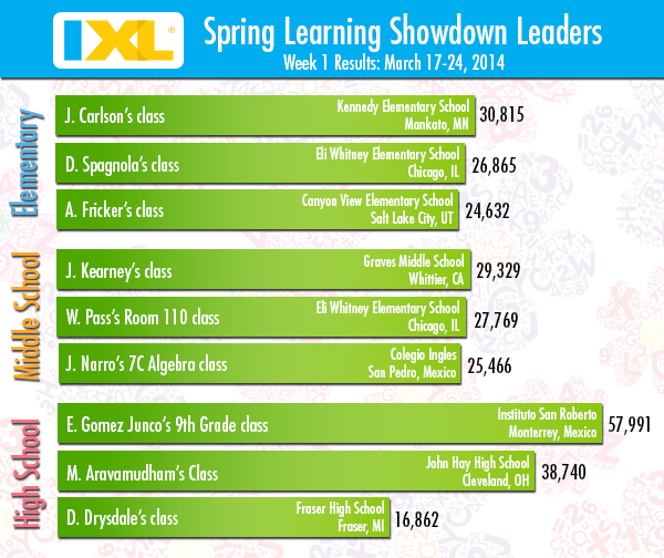 IXL Spring Learning Showdown - Week 1 Rankings