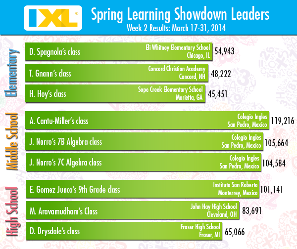 IXL Spring Learning Showdown - Week 2 Rankings