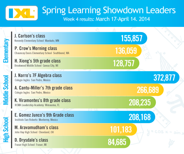 IXL Spring Learning Showdown – Week 4 Rankings