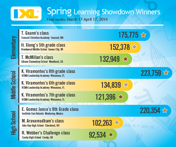 IXL Spring Learning Showdown - Final Results