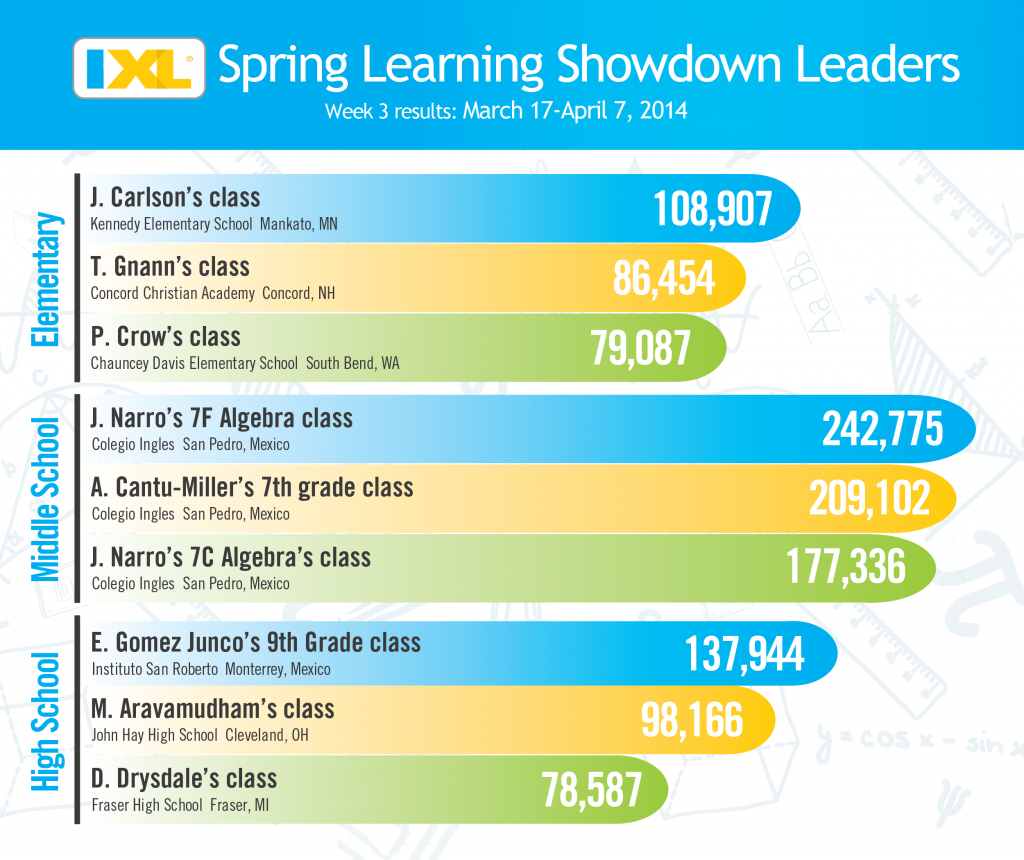 IXL Spring Learning Showdown - Week 3 Rankings
