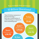 IXL Insights - 10 Billion Questions