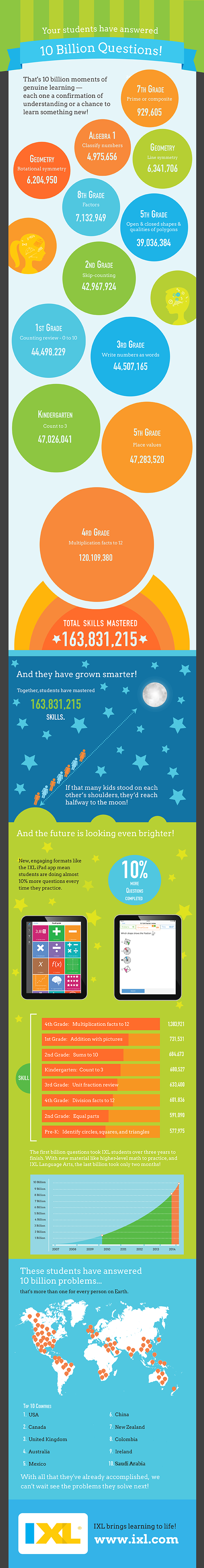 IXL Insights – 10 Billion Questions