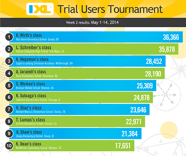 IXL Trial Users Tournament - Week 2 Rankings