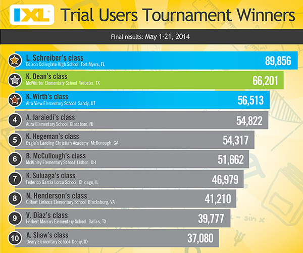IXL Trial Users Tournament - Final Results