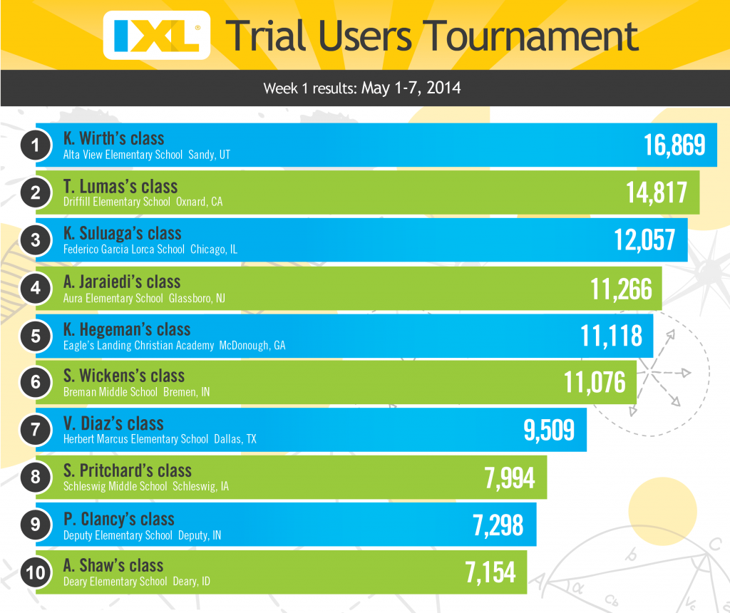 IXL Trial Users Tournament - Week 1 Rankings