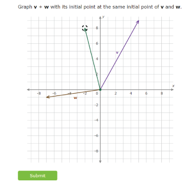 Tackle precalculus with IXL