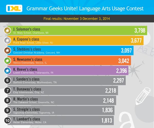 IXL Language Arts Usage Contest Winners!