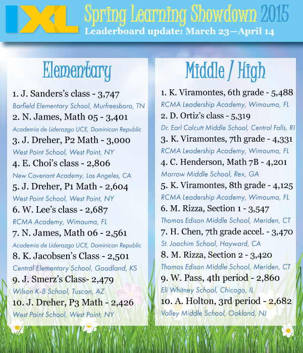 IXL Spring Learning Showdown 2015 – Leaderboard Update #2