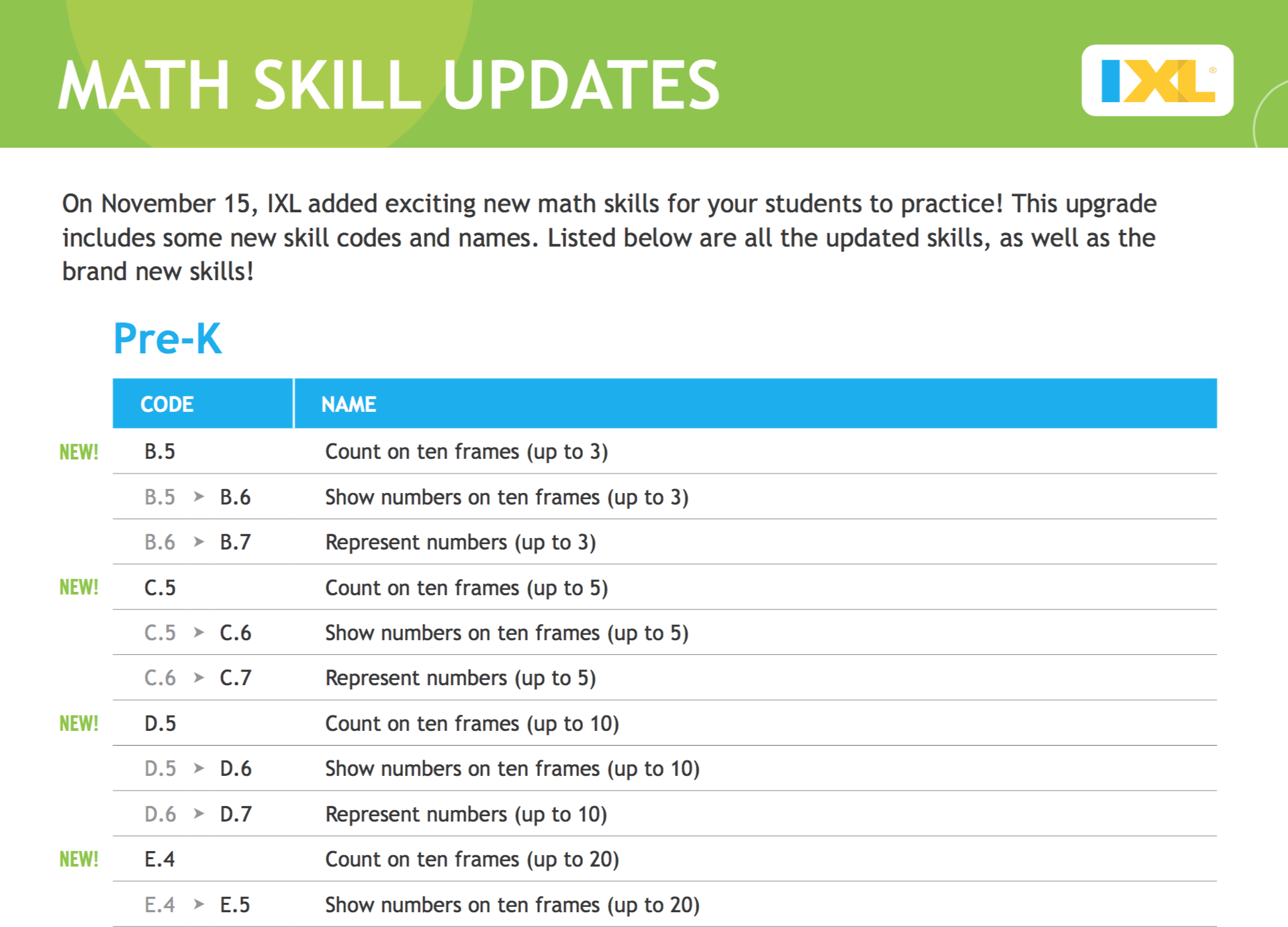New Math Skills on IXL! Check Out Our Handy PDF to See the Updates